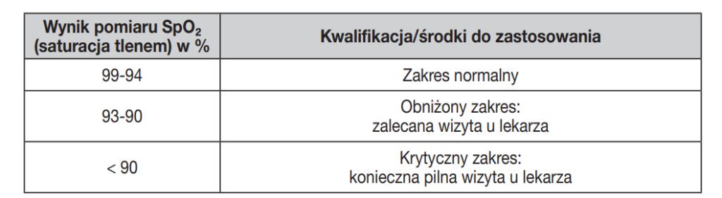 Pulsoksymetr napalcowy normy saturacji tlenu we krwi